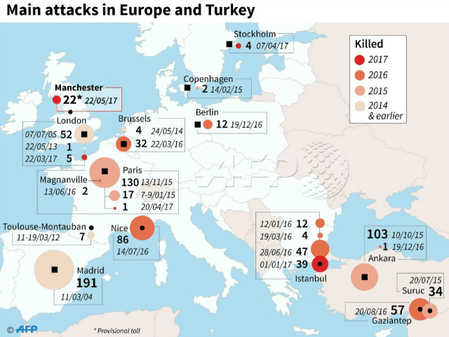 2017 Has Seen a Terror Attack Attempted in Europe Every 7 Days
