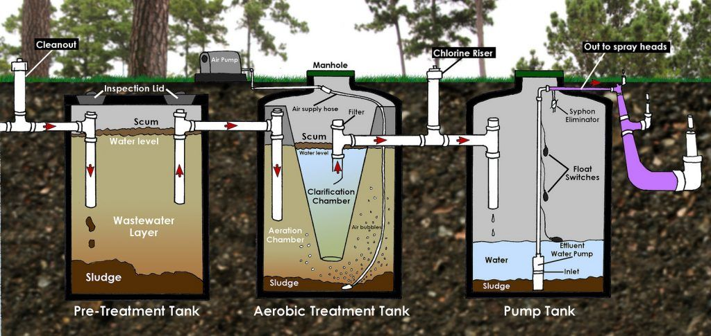 Aerobic Multi Tank System With Images Septic Tank