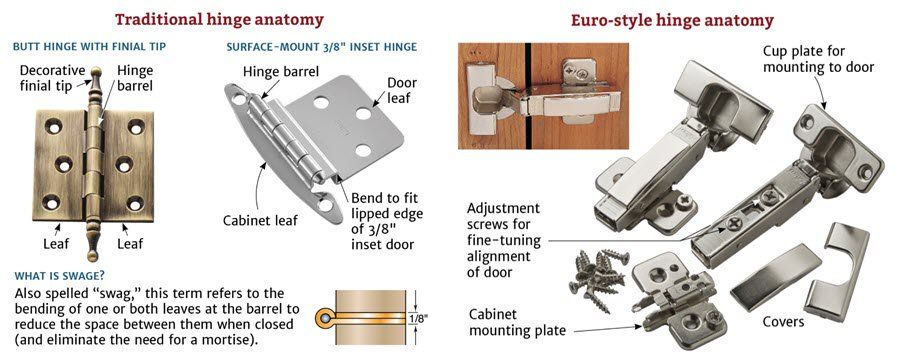 Choosing The Right Cabinet Hinge For Your Project Hinges For Cabinets Hinges Inset Hinges