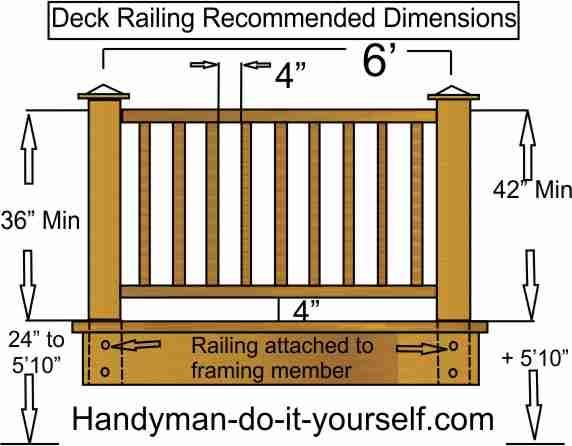 Wood Deck Rail Parts Most Rail Systems Use Horizontal