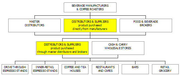Coffee Distribution Business Plan Sample  Market Analysis