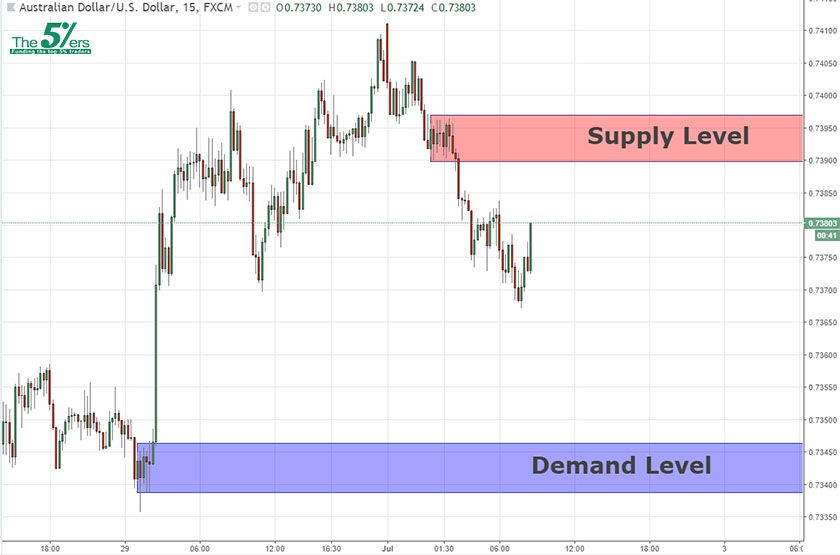 Intraday Key Levels Audusd 02 07 18 The5 Ers Forex Proprietary