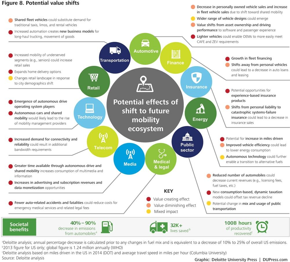 Shaping The Future Of Mobility With Transportation Mobility Technology Ecosystem Tran Future Technology Concept Transportation Technology Operating Model