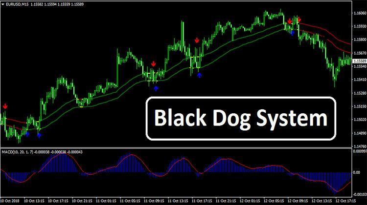 Black Dog System Dogs Forex Trading System Forex Trading