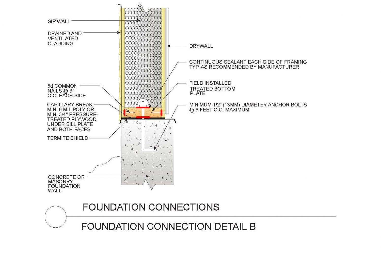 Sips Construction Details Insulated Panels Structural Insulated Panels Sips Panels