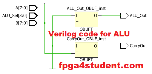 A site about FPGA projects for students, Verilog projects