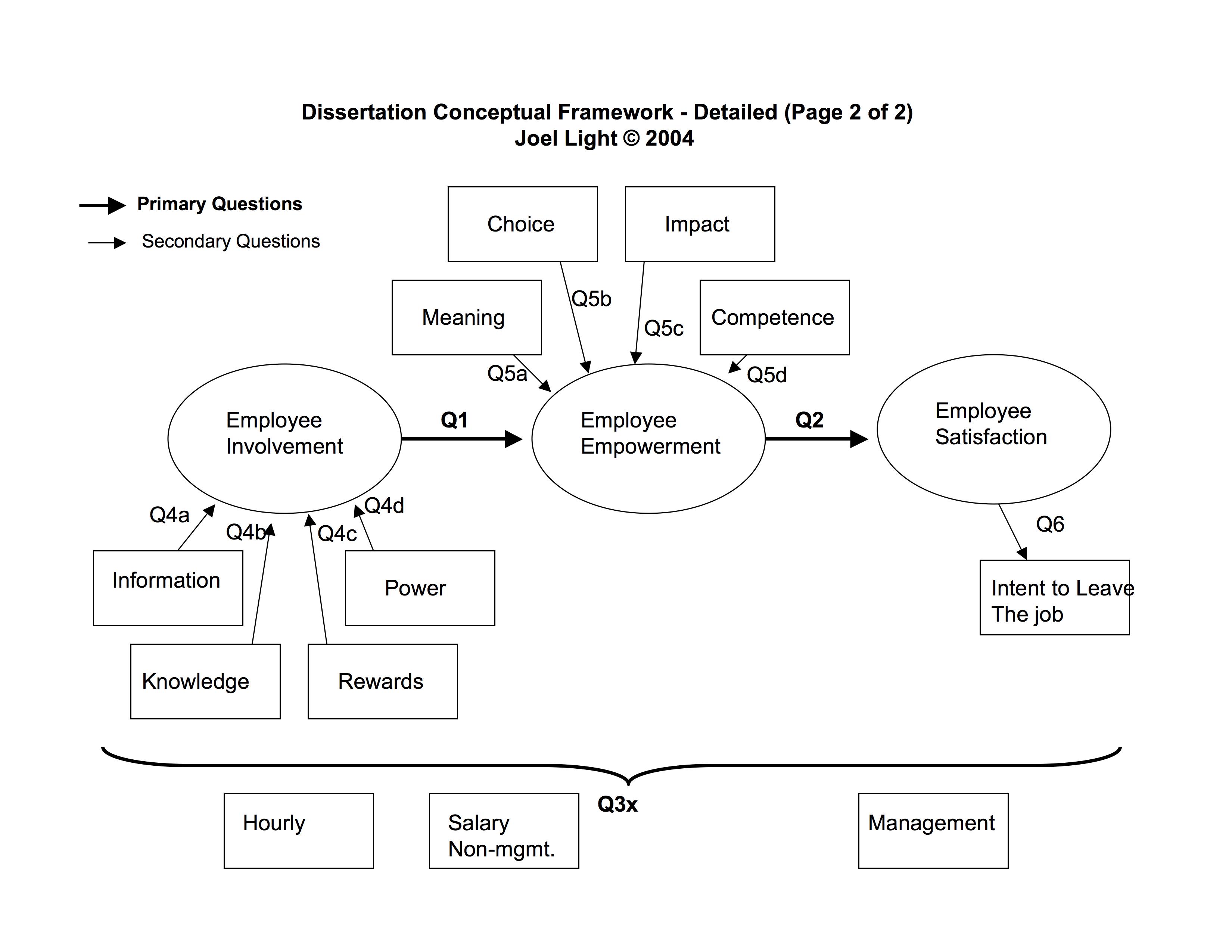 The Conceptual Framework Or Theoretical Framework
