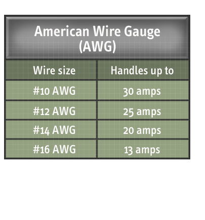 The american wire gauge awg table describes what amperage each the american wire gauge awg table describes what amperage each electrical wire size can handle number 10 awg handles up to 30 amps number 12 awg handles greentooth