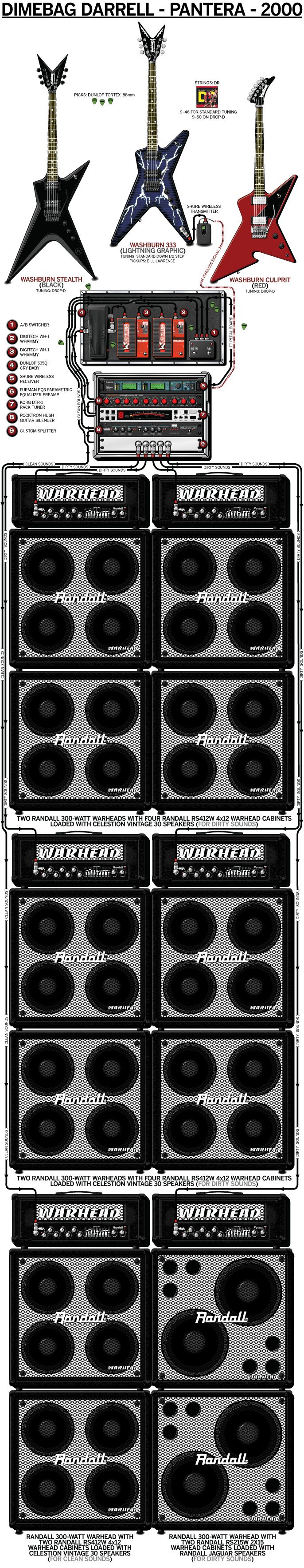 dimebag darrell 39 s 2000 guitar rig for pantera guitar rig guitar rig guitar guitar pedals. Black Bedroom Furniture Sets. Home Design Ideas