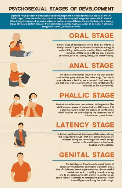 Freud Oral Theory Fixation