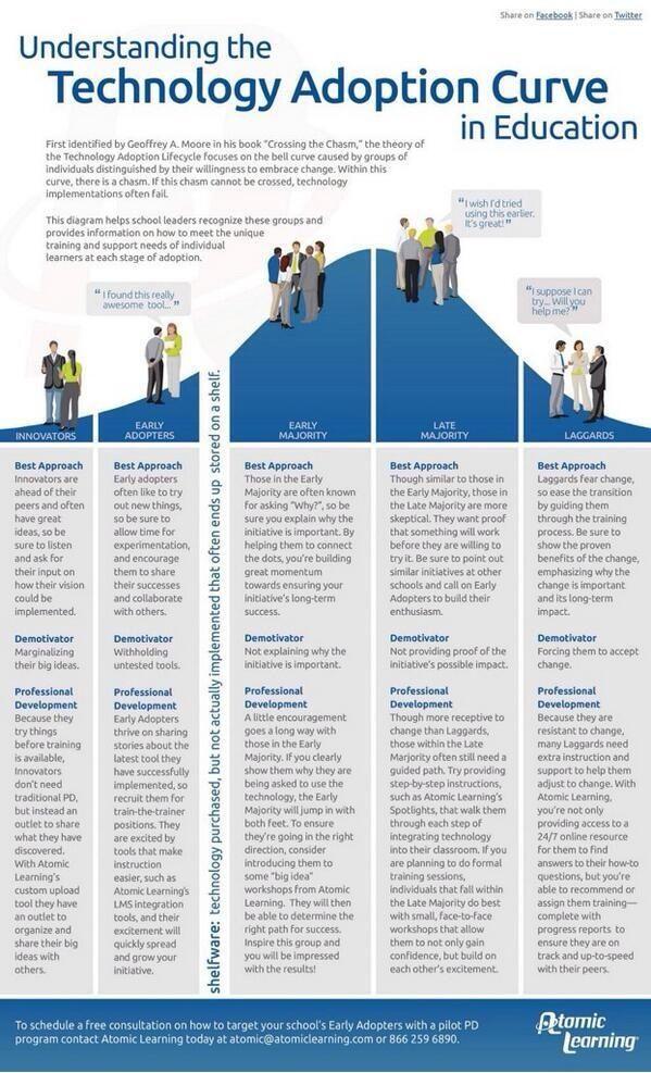 Technology adoptive curve Online education programs