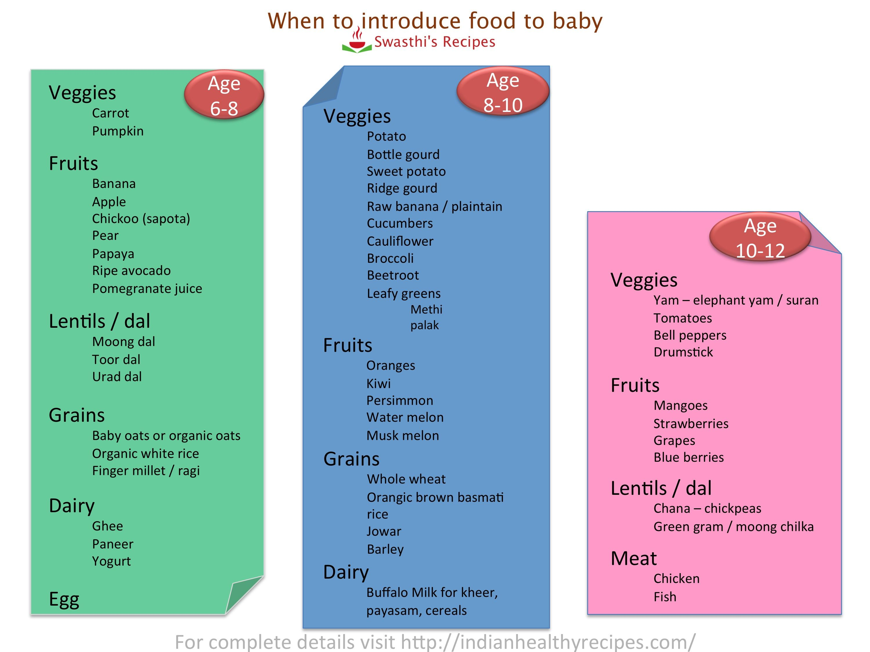 Baby Food Chart With Recipes For 7 Months To 1 Year Indian Baby Toddlers Baby Food Chart Food Charts Baby Food Recipes