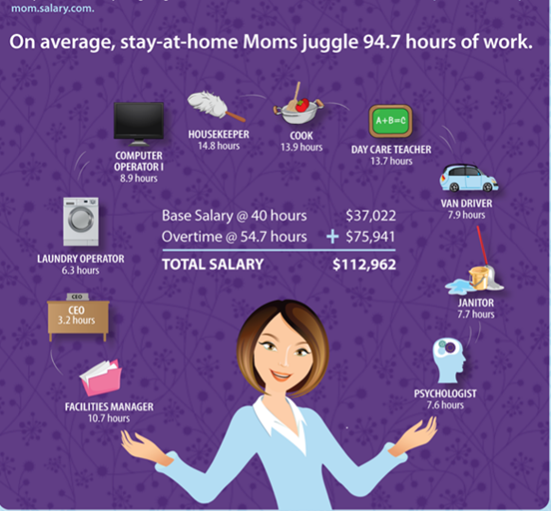 Why Stay-At-Home Moms Should Earn A $115,000 Salary