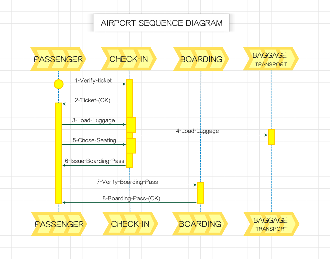 This sequence diagram for passenger check ins and boardings at an this sequence diagram for passenger check ins and boardings at an airport was created using ccuart Images