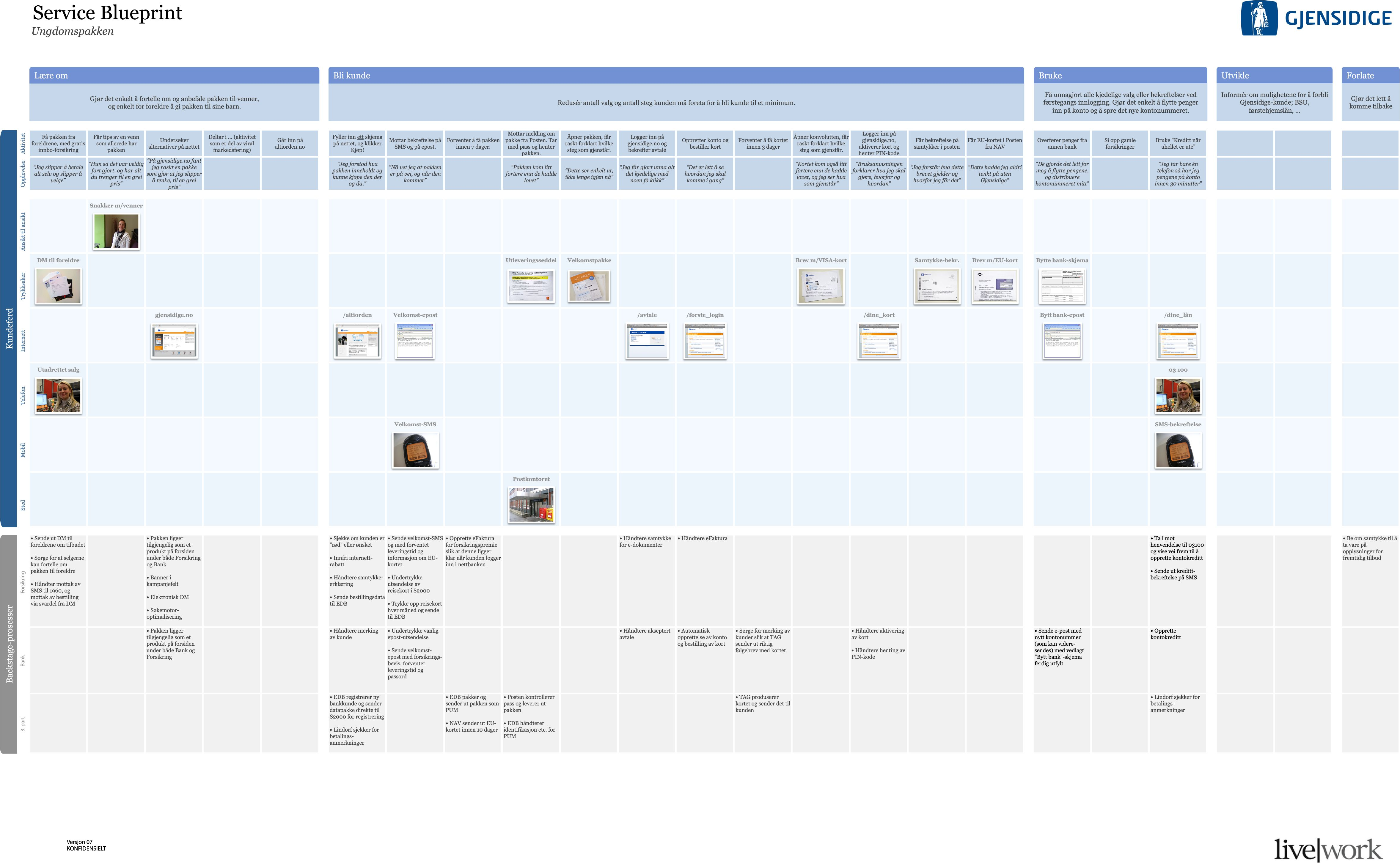 Service blueprint with customer touchpoints ux pinterest service blueprint with customer touchpoints malvernweather Choice Image