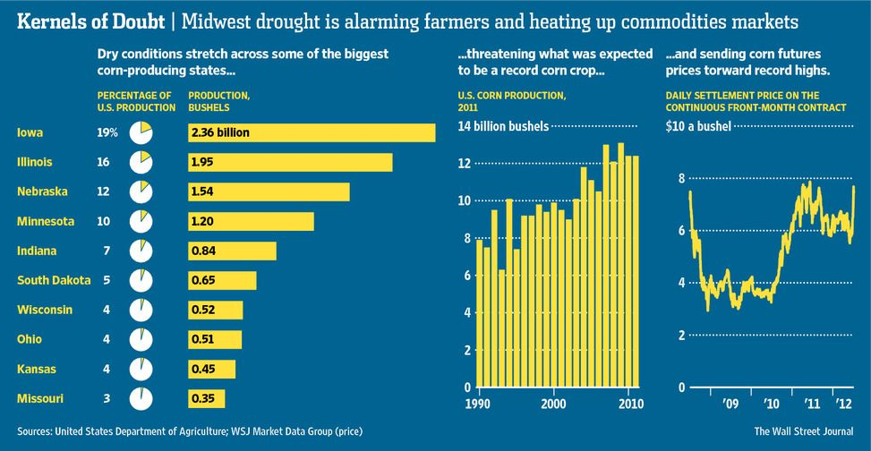 Corn Prices Soar as Midwest Bakes | Future Jobs