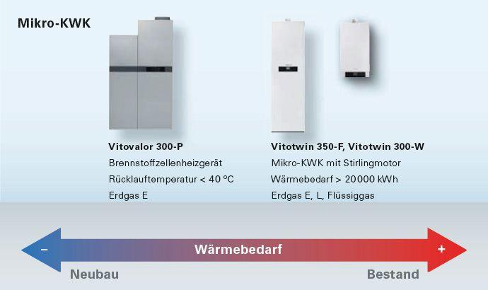 Vitovalor Produktreihe Moderne Brennstoffzellen