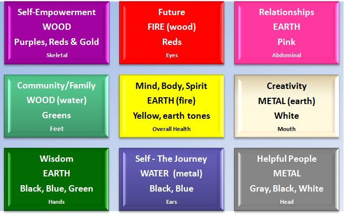 Bagua With Elements Google Search Feng Shui