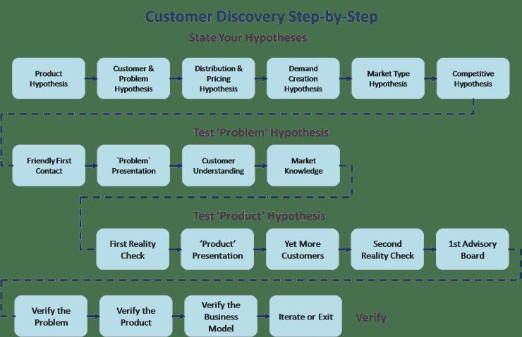 Customer Development Model Understanding Customer