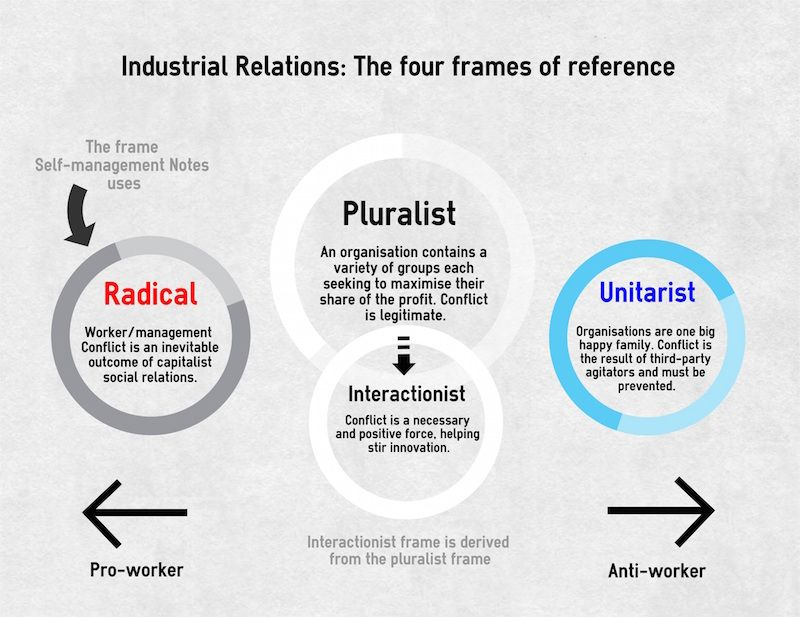 examples of radical frame of reference in organizations - Google ...