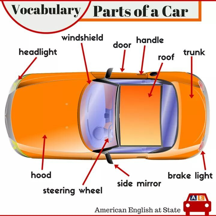 Vocabulary: Parts of a car #learnenglish | Add | Pinterest | Cars ...
