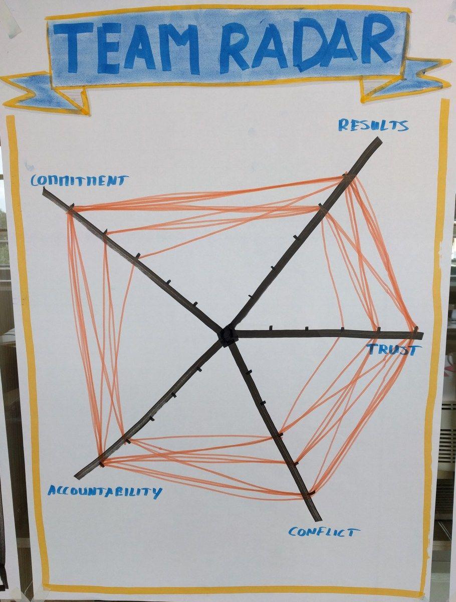 Agile Spiele gather-the-data-team-radar-5-symptons-of-disfunctional-team
