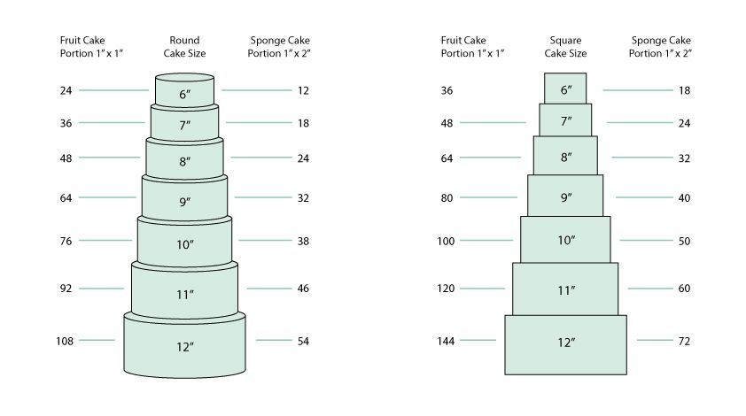 typical size of wedding cakes fruit cake serving guide search wedding cakes 21395
