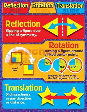 Reflection Rotation Translation Teaching Math Teaching Math