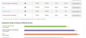 Learn more about Keyword Research tracking your SERPS here: http://dld.bz/bjrEa