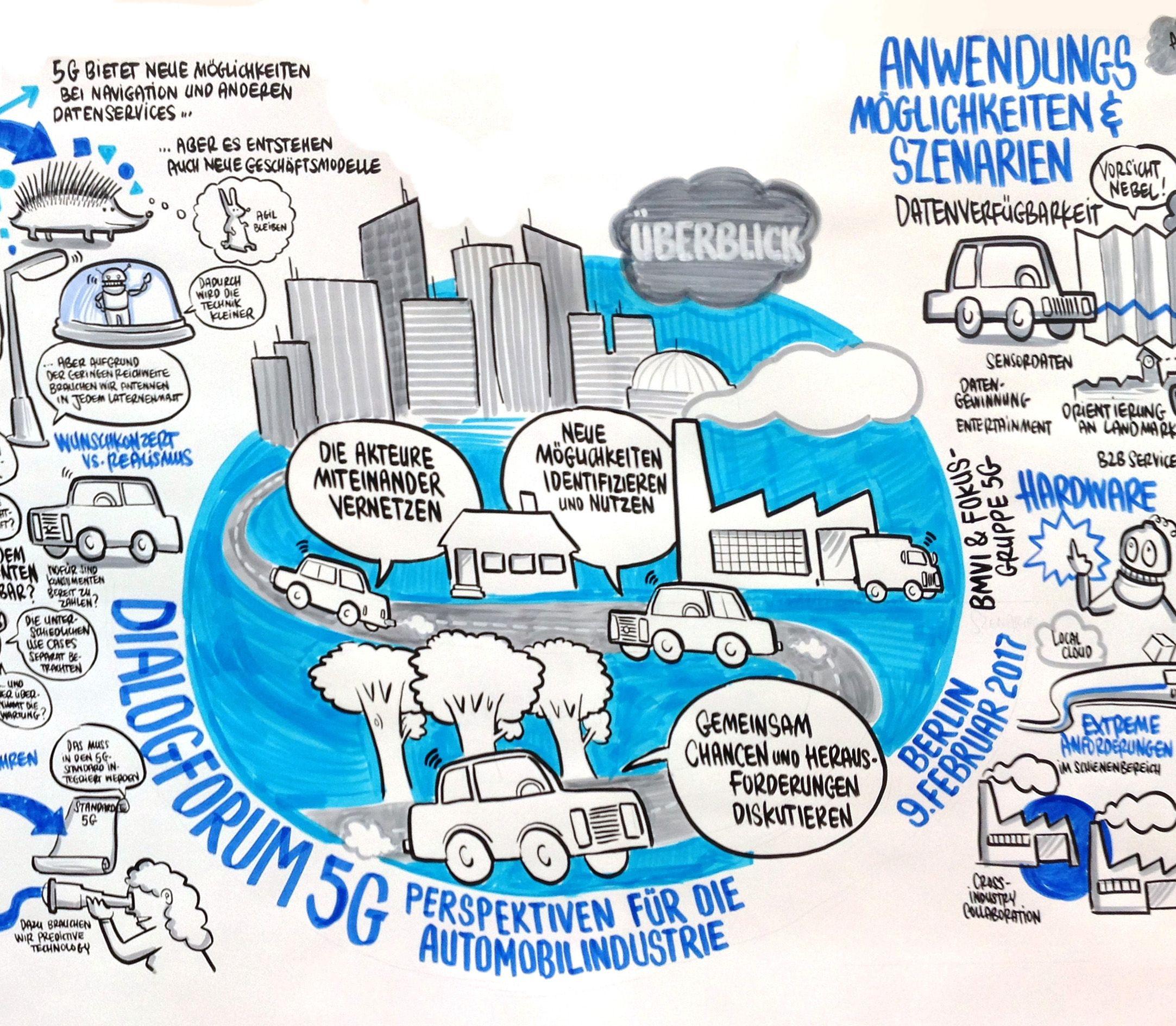 Graphic Recording: Dialogforum 5G - Perspektiven für die Automobilbranche http://www.playability.de