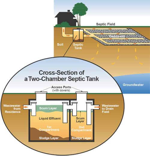 Two Chamber Septic Tank Septic Tank Septic Tank Design Septic Tank Systems