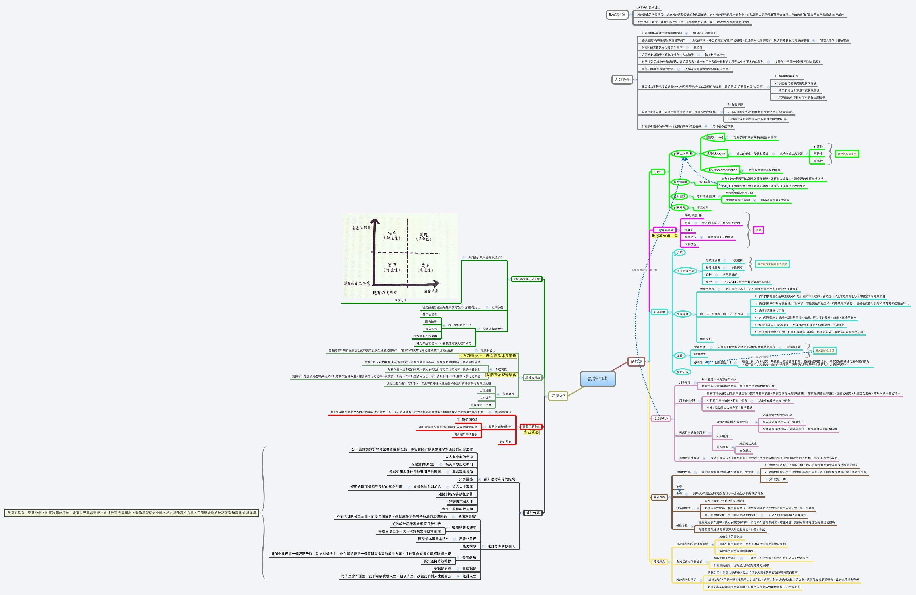 設計思考 - alohaC - XMind: The Most Professional Mind Mapping ...