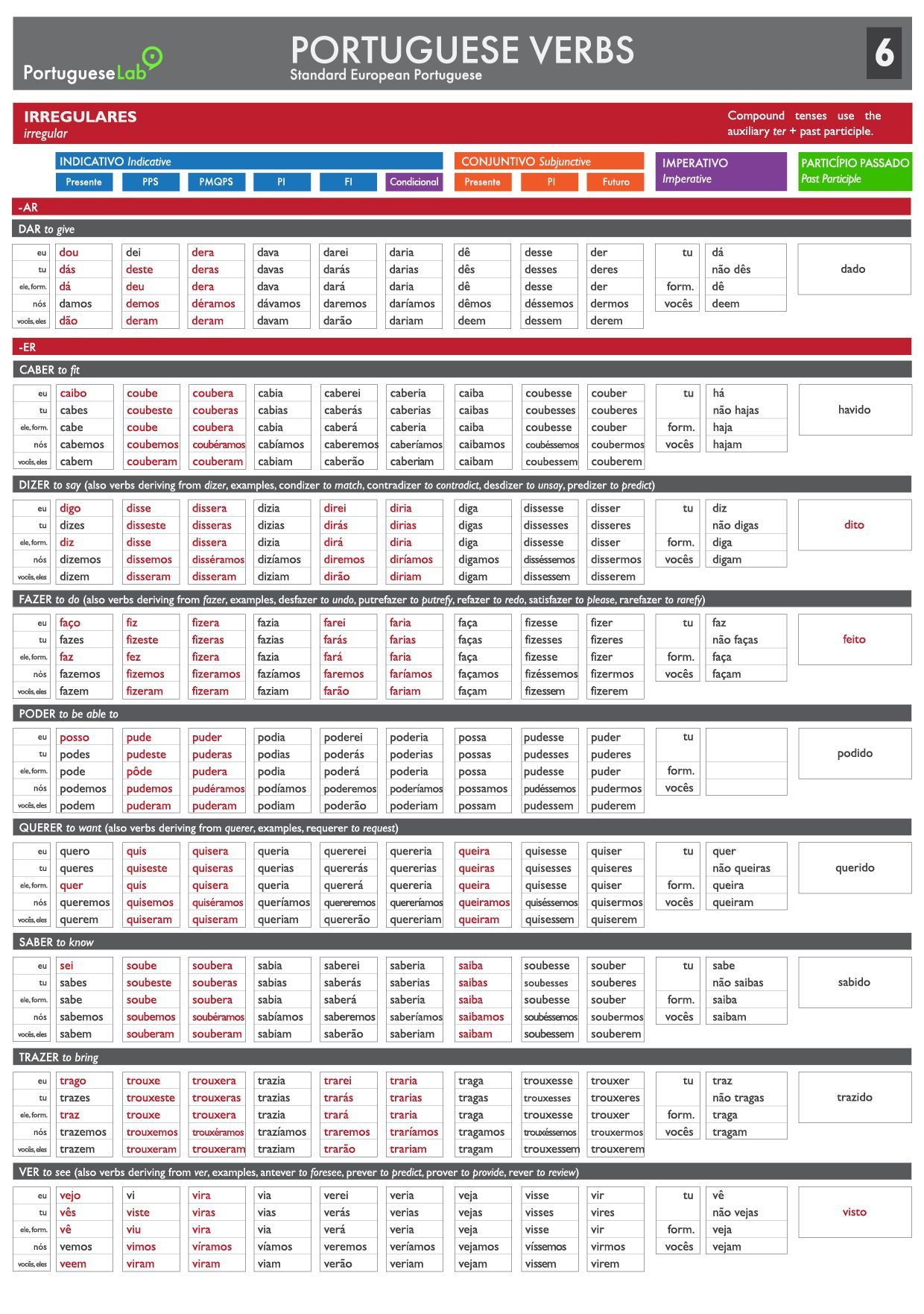 Portuguese Verb Conjugation Table