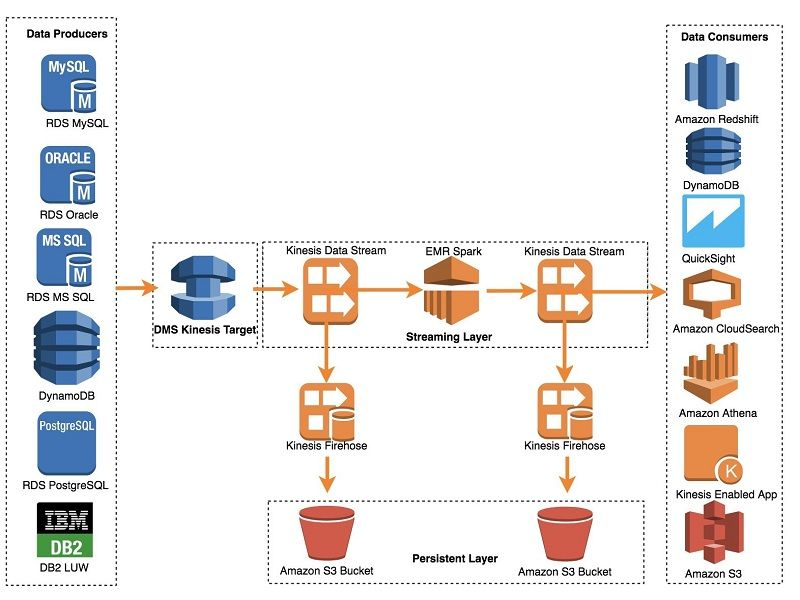 Use the AWS Database Migration Service to Stream Change ...