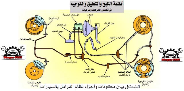كتاب رائع يشرح بالتفصيل الكامل عن أنظمة الكبح والتعليق والتوجيه بالعربية Blog Posts Blog Map