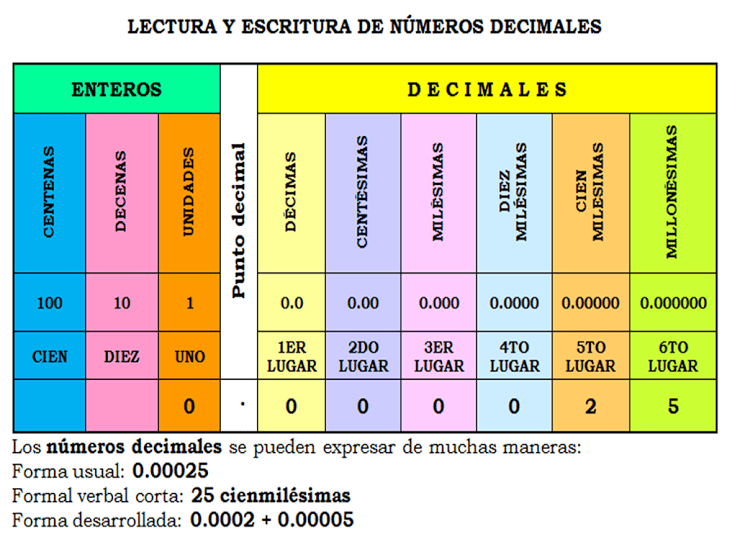 Valor Posicional 1 Material Didactico Para Matematicas Ejercicios Matematicas 5 Primaria Primaria Matematicas