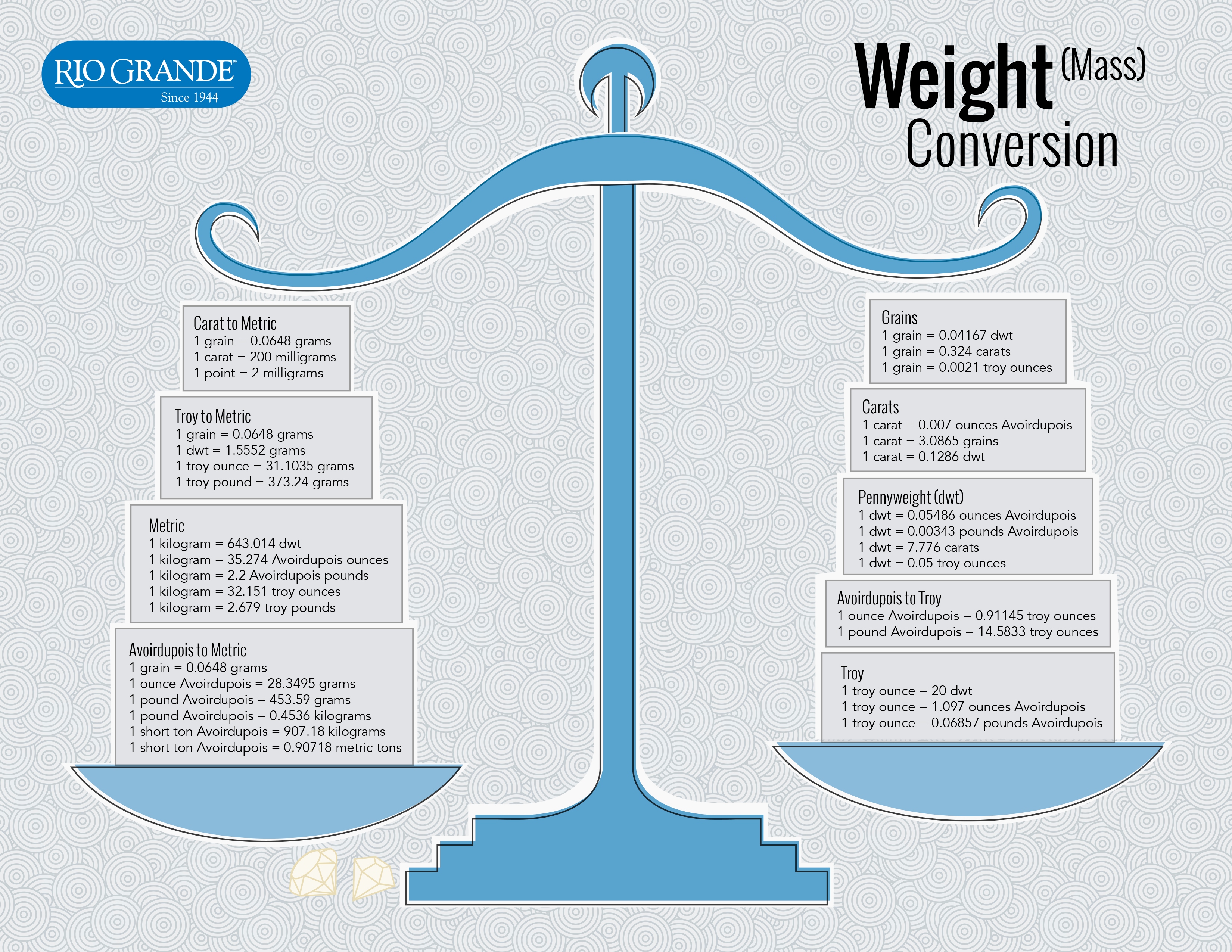 Print Out This Handy Weight Mass Conversion Chart For