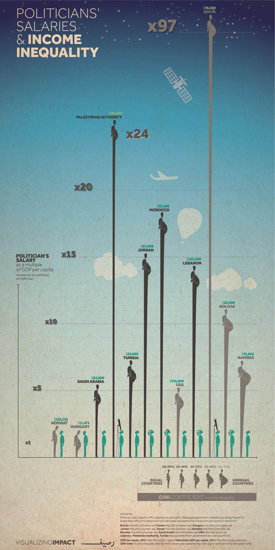 Visualizing Impact, Politician Salaries [Mlabbas] Data