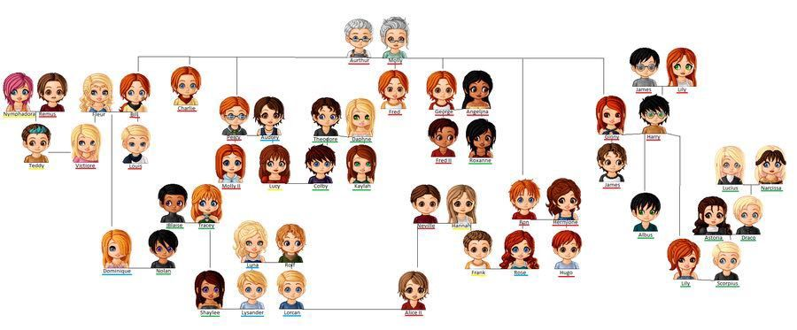 Harry Potter Next Generation Character And Age List Harry Potter Next Generation Harry Potter Family Tree Harry Potter 19 Years Later