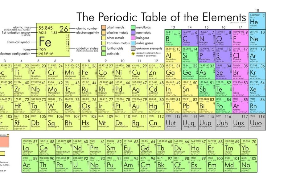 Scientists confirm new synthetic element Periodic table - new periodic table college level