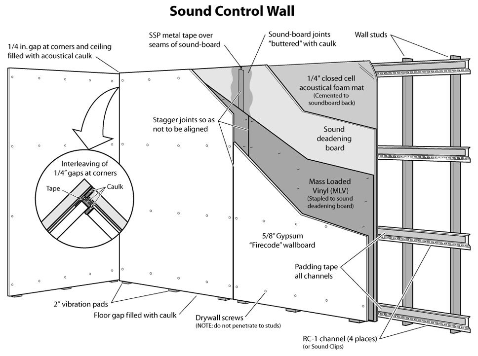 Supersoundproofing Co Offers Several Varieties Of High Quality Mass Loaded Vinyl Barrier For Soundproo Sound Proofing Sound Proof Flooring Soundproofing Walls