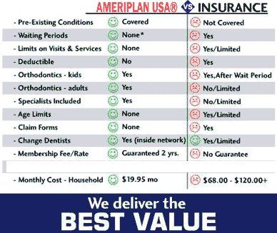See How Ameriplan Benefits May Be A Better Value For Your Dollar Vs Insurance Dental Insurance Plans Dental Insurance Dental Plans