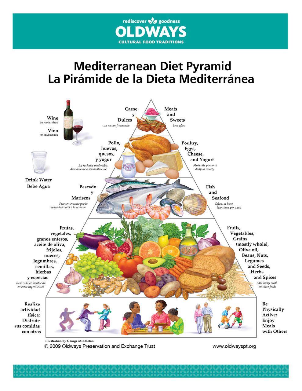 Wöchentliche gesunde mediterrane Ernährung