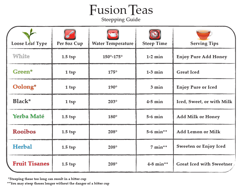 Steepping Guide for tea.