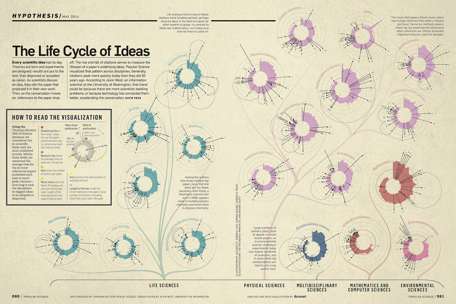 The Life Cycle of Ideas | Flickr - Photo Sharing!