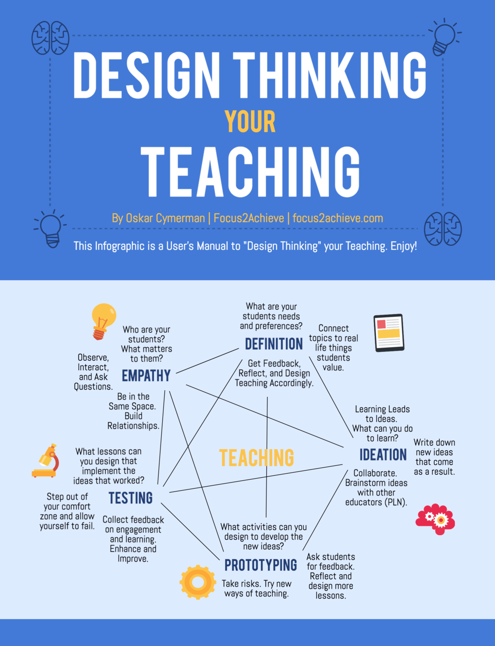 Design Thinking Your Teaching Infographic - e-Learning Infographics