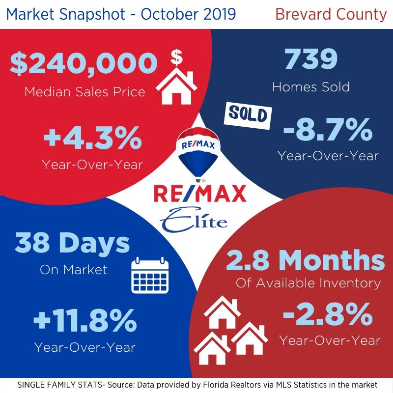 Brevard County Housing Statistics October 2019 Brevard