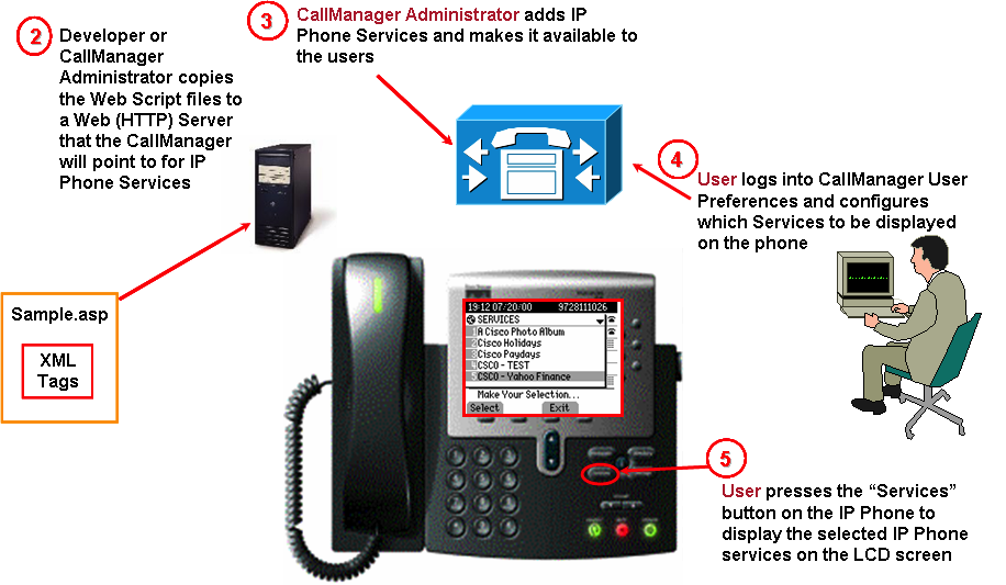 Cisco Phone Setup   X-files   Phone, Phone service, Office phone