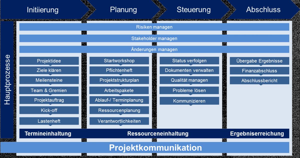 Projektmanagement Interlog Management Beratung Fur Logistik Projektmanagement Projekte Projektauftrag