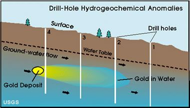 Gold Prospecting Drilling For